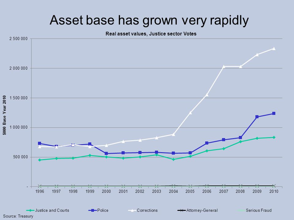 Asset base has grown very rapidly Source: Treasury Real asset values, Justice sector Votes
