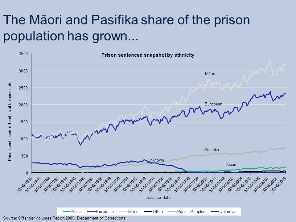 The Māori and Pasifika share of the prison population has grown...