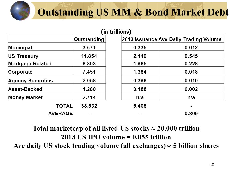 20 Outstanding US MM & Bond Market Debt Total marketcap of all listed US stocks ≈ 20.000 trillion 2013 US IPO volume = 0.055 trillion Ave daily US sto