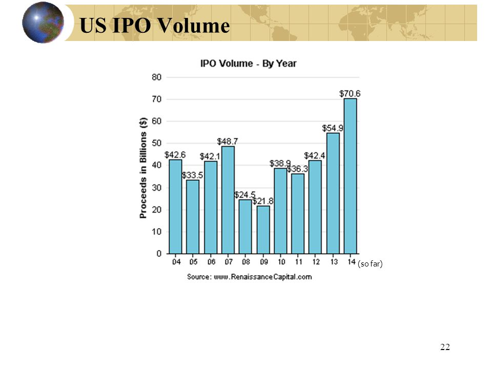 22 US IPO Volume (so far)
