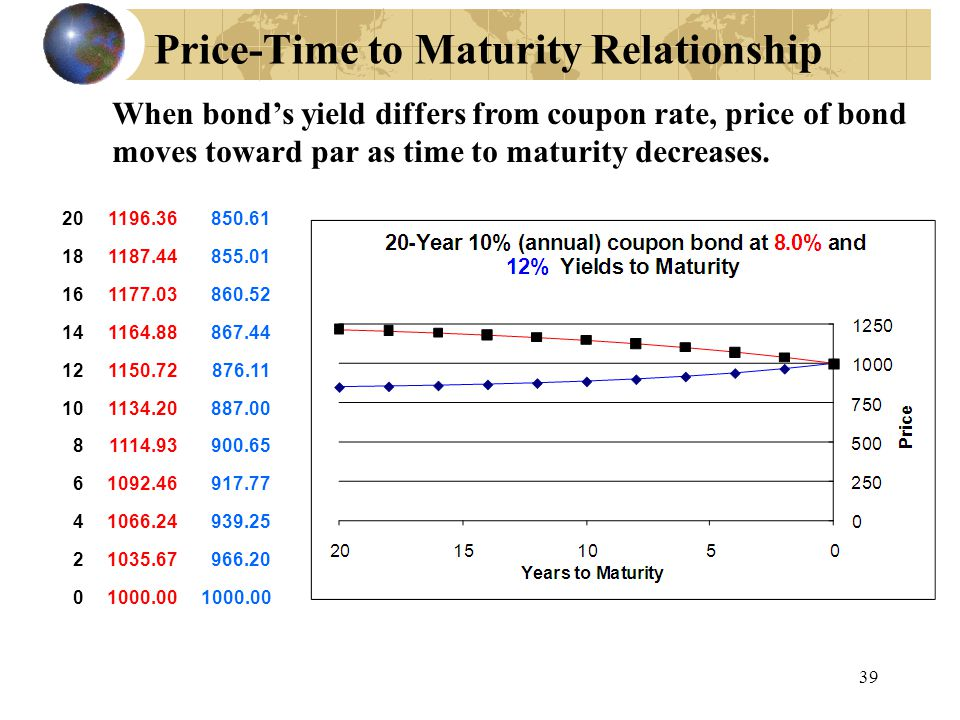 39 Price-Time to Maturity Relationship When bond's yield differs from coupon rate, price of bond moves toward par as time to maturity decreases. 20119