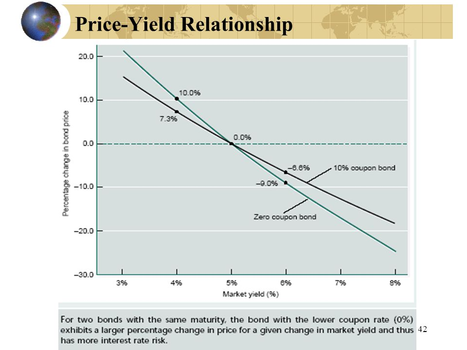 42 Price-Yield Relationship