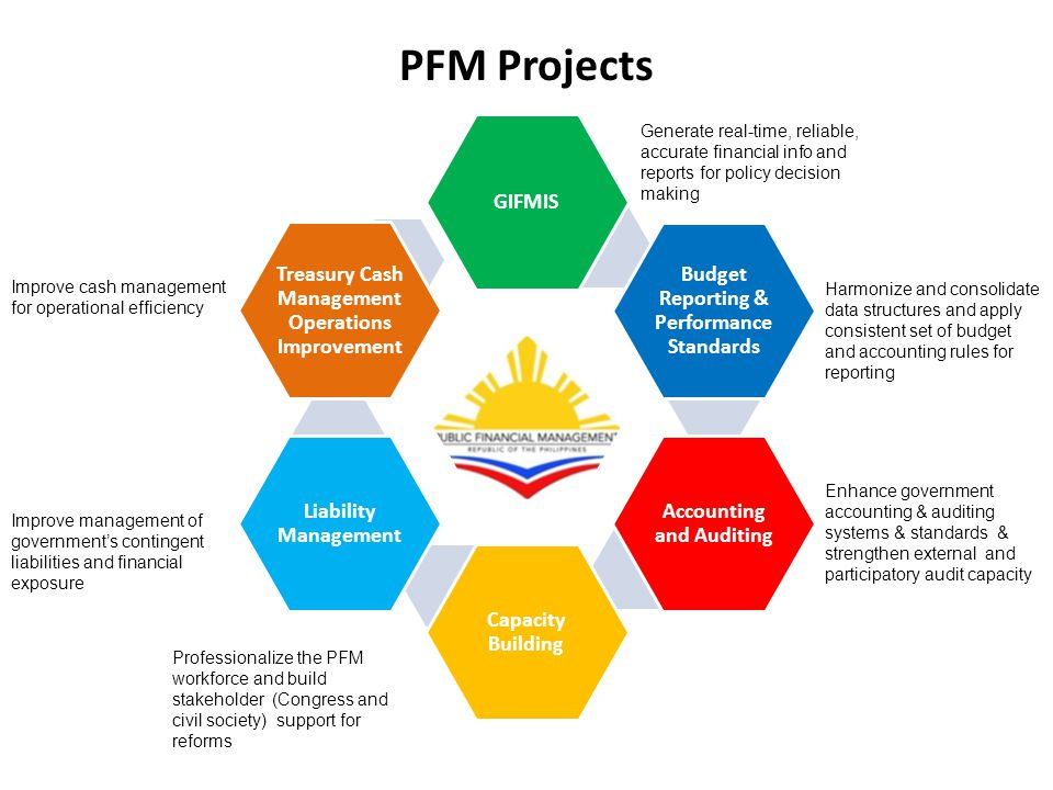 PFM Projects GIFMIS Budget Reporting & Performance Standards Accounting and Auditing Capacity Building Liability Management Treasury Cash Management Operations Improvement Generate real-time, reliable, accurate financial info and reports for policy decision making Harmonize and consolidate data structures and apply consistent set of budget and accounting rules for reporting Enhance government accounting & auditing systems & standards & strengthen external and participatory audit capacity Professionalize the PFM workforce and build stakeholder (Congress and civil society) support for reforms Improve management of government's contingent liabilities and financial exposure Improve cash management for operational efficiency