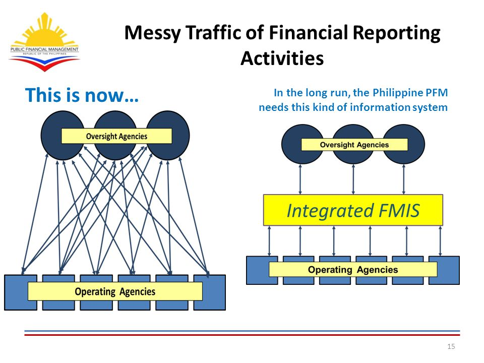 Messy Traffic of Financial Reporting Activities 15 This is now… In the long run, the Philippine PFM needs this kind of information system