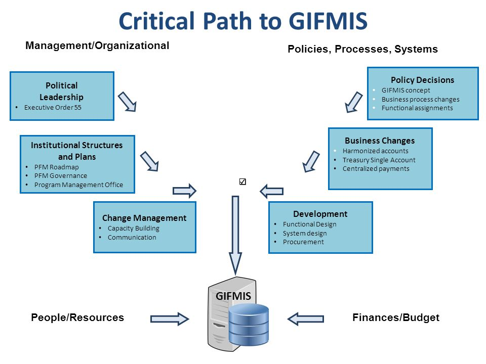Critical Path to GIFMIS Political Leadership Executive Order 55 Institutional Structures and Plans PFM Roadmap PFM Governance Program Management Office Change Management Capacity Building Communication Policy Decisions GIFMIS concept Business process changes Functional assignments Development Functional Design System design Procurement Business Changes Harmonized accounts Treasury Single Account Centralized payments Management/Organizational Policies, Processes, Systems People/ResourcesFinances/Budget GIFMIS