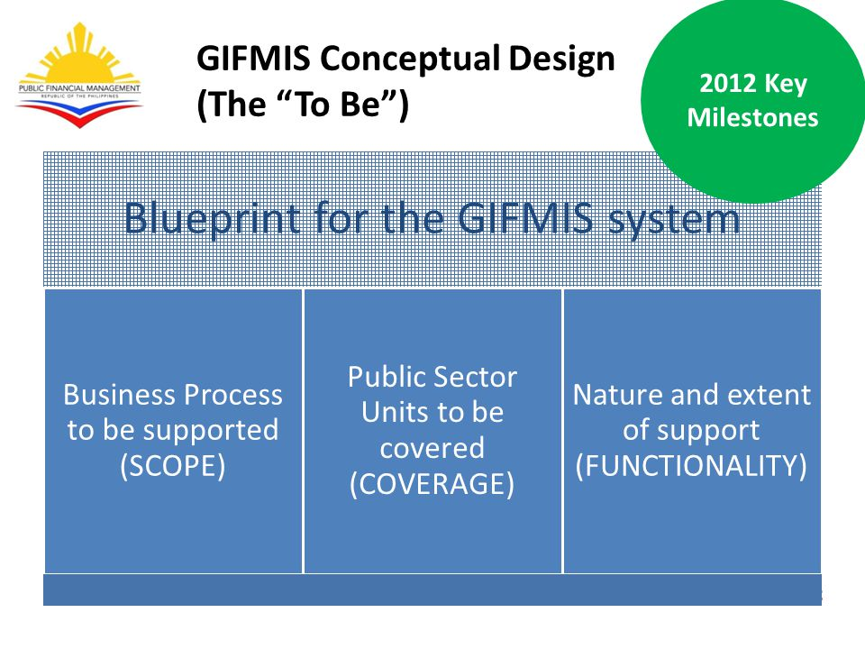 GIFMIS Conceptual Design (The To Be ) Blueprint for the GIFMIS system Business Process to be supported (SCOPE) Public Sector Units to be covered (COVERAGE) Nature and extent of support (FUNCTIONALITY) 2012 Key Milestones