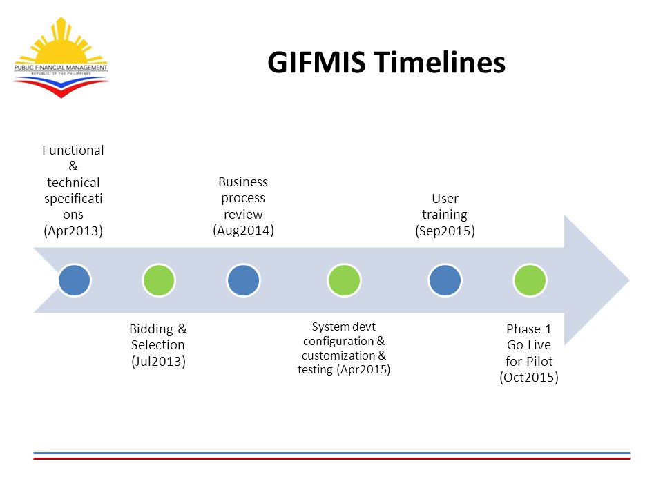 GIFMIS Timelines Functional & technical specificati ons (Apr2013) Bidding & Selection (Jul2013) Business process review (Aug2014) System devt configuration & customization & testing (Apr2015) User training (Sep2015) Phase 1 Go Live for Pilot (Oct2015)