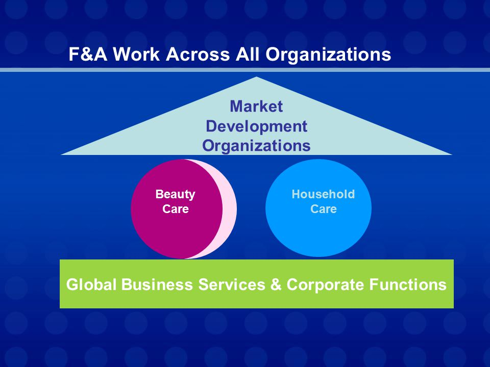 Market Development Organizations Beauty Care Household Care Global Business Services & Corporate Functions F&A Work Across All Organizations