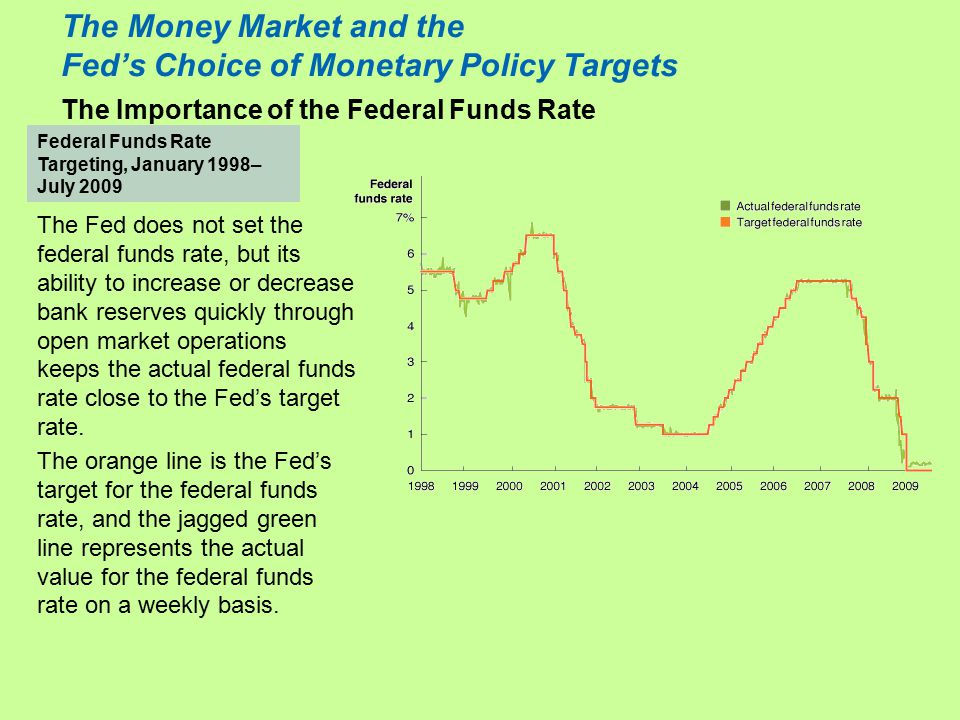 The Money Market and the Fed's Choice of Monetary Policy Targets The Importance of the Federal Funds Rate Federal Funds Rate Targeting, January 1998– July 2009 The Fed does not set the federal funds rate, but its ability to increase or decrease bank reserves quickly through open market operations keeps the actual federal funds rate close to the Fed's target rate.