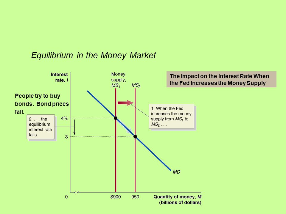 Equilibrium in the Money Market The Impact on the Interest Rate When the Fed Increases the Money Supply People try to buy bonds.