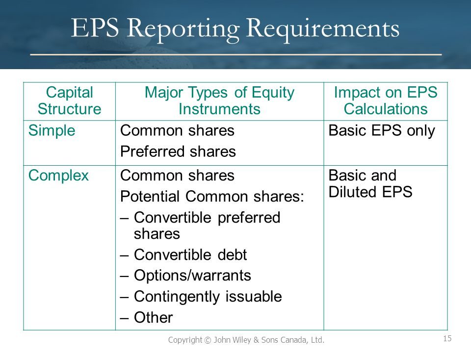 15 Copyright © John Wiley & Sons Canada, Ltd. EPS Reporting Requirements Capital Structure Major Types of Equity Instruments Impact on EPS Calculation