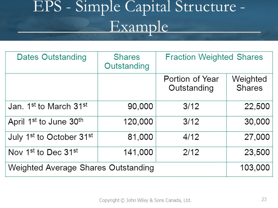 23 Copyright © John Wiley & Sons Canada, Ltd. EPS - Simple Capital Structure - Example 23 Dates OutstandingShares Outstanding Fraction Weighted Shares