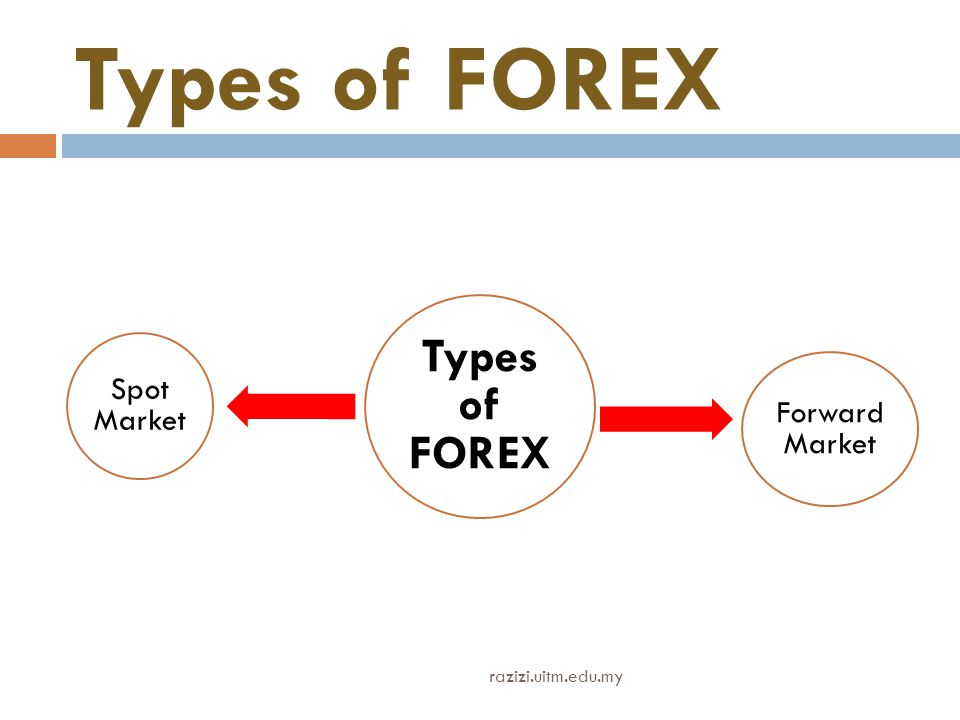 Types of FOREX Spot Market Forward Market razizi.uitm.edu.my