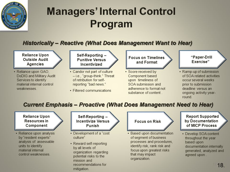 Managers' Internal Control Program Historically – Reactive (What Does Management Want to Hear) Current Emphasis – Proactive (What Does Management Need to Hear) Reliance Upon Outside Audit Agencies Focus on Timelines and Format Paper-Drill Exercise Self-Reporting – Punitive Versus Incentivized Reliance Upon Resources in Component Focus on Risk Report Supported by Documentation of MICP Process Self-Reporting – Incentivize Versus Punish Reliance upon GAO, DoDIG and Military Audit Services to identify material internal control weaknesses.