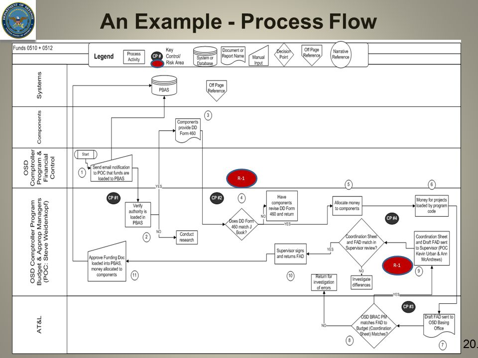 21 An Example - Process Flow R-1 20.