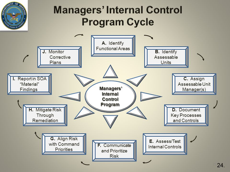 Managers' Internal Control Program Cycle Managers' Internal Control Program Managers' Internal Control Program A.