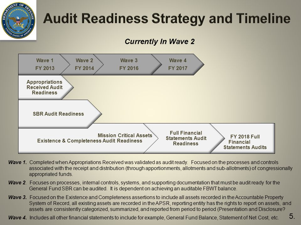 Audit Readiness Strategy and Timeline Mission Critical Assets Existence & Completeness Audit Readiness FY 2018 Full Financial Statements Audits SBR Audit Readiness Appropriations Received Audit Readiness Full Financial Statements Audit Readiness Wave 1 FY 2013 Wave 2 FY 2014 Wave 4 FY 2017 Wave 3 FY 2016 Wave 1.