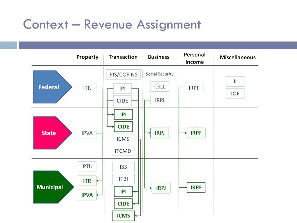 Context – Expenditure Distribution Source: STN