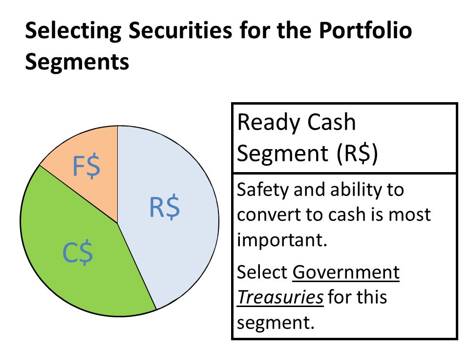 Selecting Securities for the Portfolio Segments Ready Cash Segment (R$) Safety and ability to convert to cash is most important. Select Government Tre