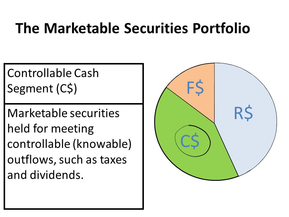 Controllable Cash Segment (C$) Marketable securities held for meeting controllable (knowable) outflows, such as taxes and dividends. The Marketable Se