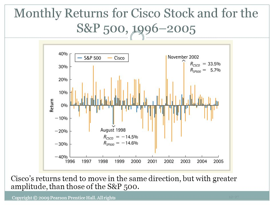 Copyright © 2009 Pearson Prentice Hall. All rights reserved. 12-27 Cisco's returns tend to move in the same direction, but with greater amplitude, tha