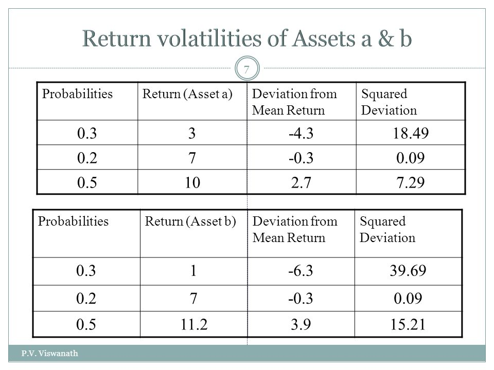 P.V. Viswanath 7 ProbabilitiesReturn (Asset a)Deviation from Mean Return Squared Deviation 0.33-4.318.49 0.27-0.30.09 0.5102.77.29 ProbabilitiesReturn