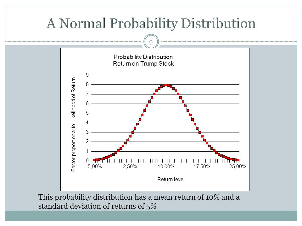 9 This probability distribution has a mean return of 10% and a standard deviation of returns of 5%