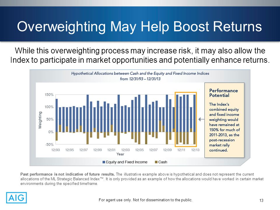 For agent use only. Not for dissemination to the public. Overweighting May Help Boost Returns While this overweighting process may increase risk, it m