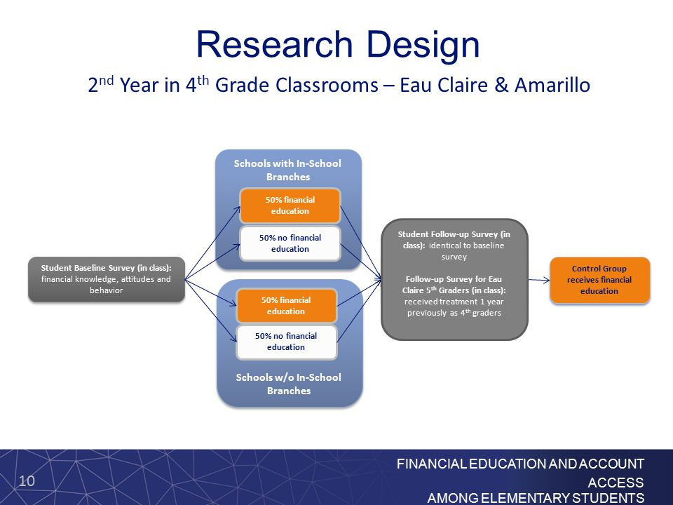 10 FINANCIAL EDUCATION AND ACCOUNT ACCESS AMONG ELEMENTARY STUDENTS Student Baseline Survey (in class): financial knowledge, attitudes and behavior St