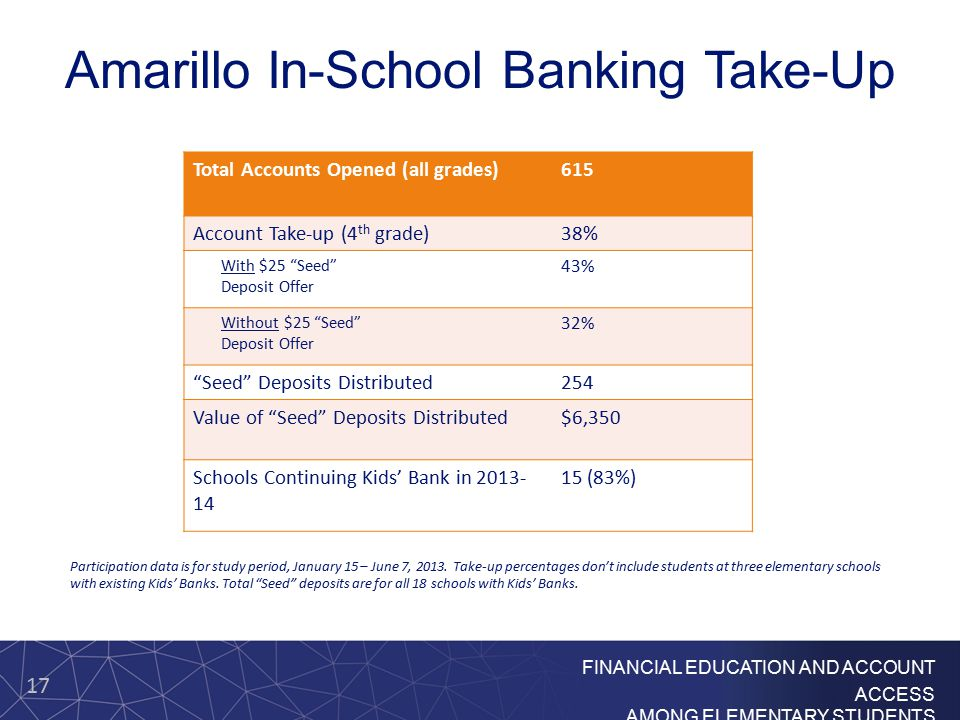 17 FINANCIAL EDUCATION AND ACCOUNT ACCESS AMONG ELEMENTARY STUDENTS Amarillo In-School Banking Take-Up Total Accounts Opened (all grades)615 Account Take-up (4 th grade)38% With $25 Seed Deposit Offer 43% Without $25 Seed Deposit Offer 32% Seed Deposits Distributed254 Value of Seed Deposits Distributed$6,350 Schools Continuing Kids' Bank in 2013- 14 15 (83%) Participation data is for study period, January 15 – June 7, 2013.