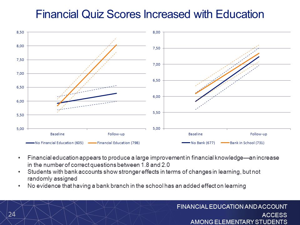24 FINANCIAL EDUCATION AND ACCOUNT ACCESS AMONG ELEMENTARY STUDENTS Financial Quiz Scores Increased with Education Financial education appears to produce a large improvement in financial knowledge—an increase in the number of correct questions between 1.8 and 2.0 Students with bank accounts show stronger effects in terms of changes in learning, but not randomly assigned No evidence that having a bank branch in the school has an added effect on learning