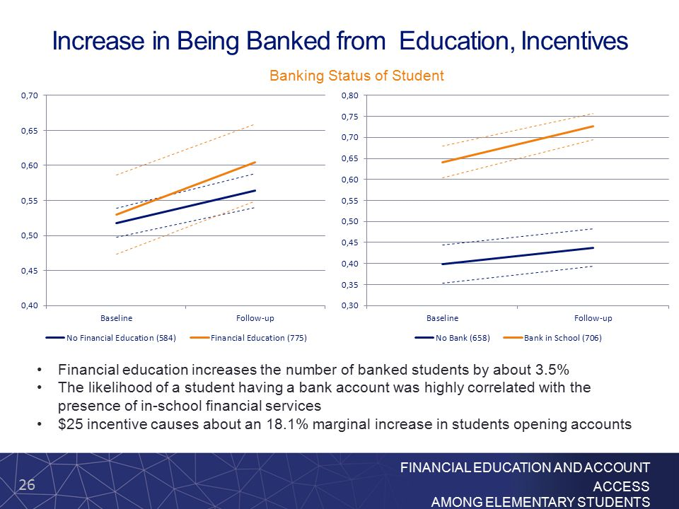 26 FINANCIAL EDUCATION AND ACCOUNT ACCESS AMONG ELEMENTARY STUDENTS Increase in Being Banked from Education, Incentives Financial education increases the number of banked students by about 3.5% The likelihood of a student having a bank account was highly correlated with the presence of in-school financial services $25 incentive causes about an 18.1% marginal increase in students opening accounts Banking Status of Student