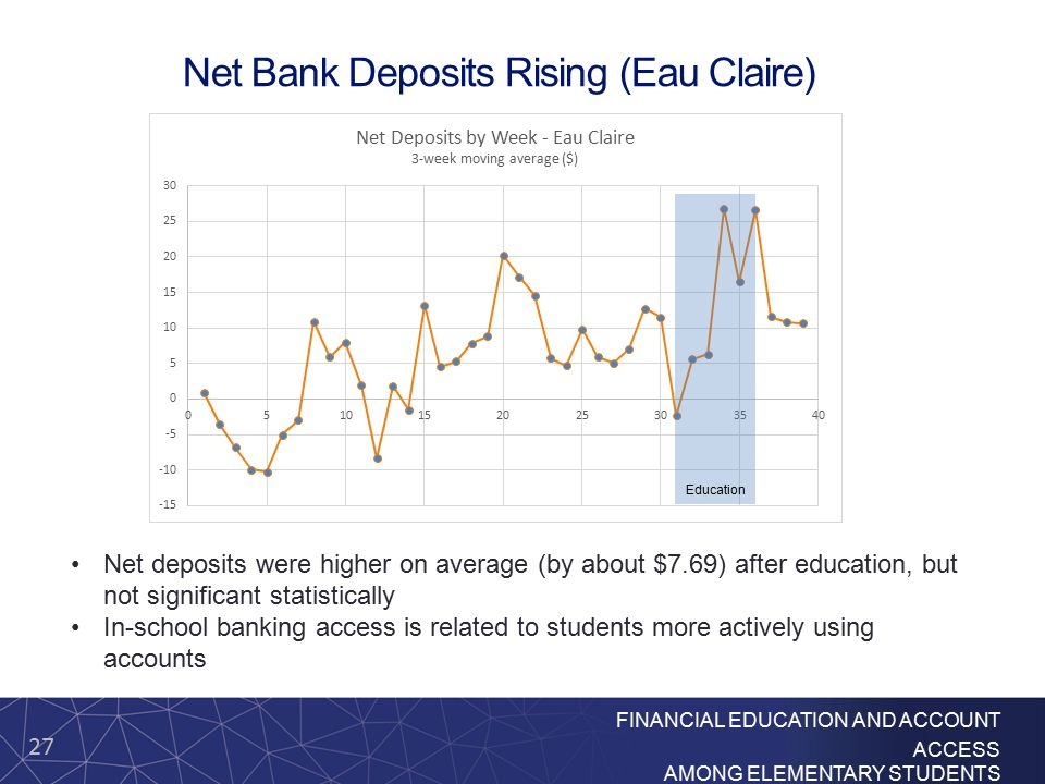 27 FINANCIAL EDUCATION AND ACCOUNT ACCESS AMONG ELEMENTARY STUDENTS Net Bank Deposits Rising (Eau Claire) Education Net deposits were higher on averag