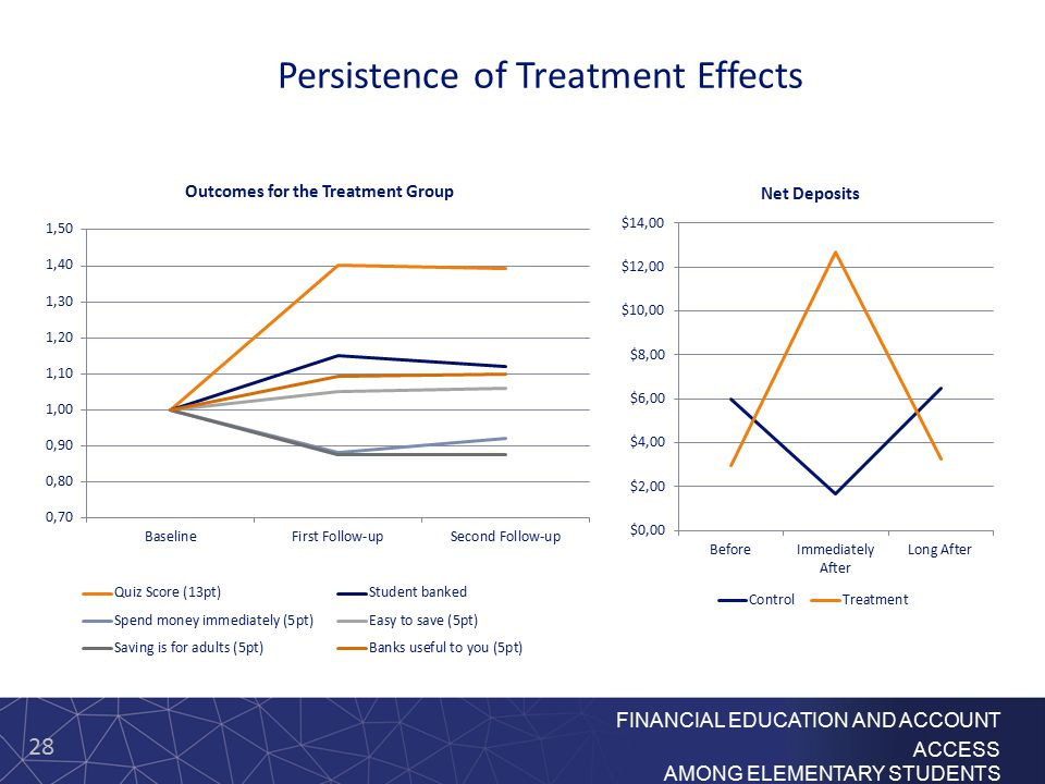 28 FINANCIAL EDUCATION AND ACCOUNT ACCESS AMONG ELEMENTARY STUDENTS Persistence of Treatment Effects