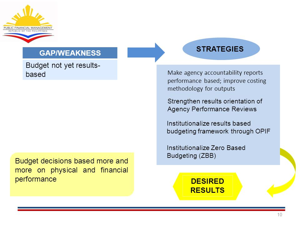 GAP/WEAKNESS Budget not yet results- based STRATEGIES Strengthen results orientation of Agency Performance Reviews Institutionalize results based budg