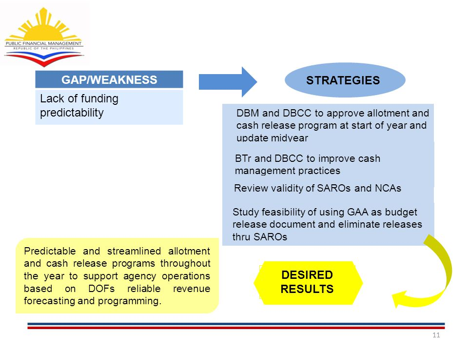 11 DBM and DBCC to approve allotment and cash release program at start of year and update midyear GAP/WEAKNESS Lack of funding predictability STRATEGIES BTr and DBCC to improve cash management practices Review validity of SAROs and NCAs Study feasibility of using GAA as budget release document and eliminate releases thru SAROs Predictable and streamlined allotment and cash release programs throughout the year to support agency operations based on DOFs reliable revenue forecasting and programming.