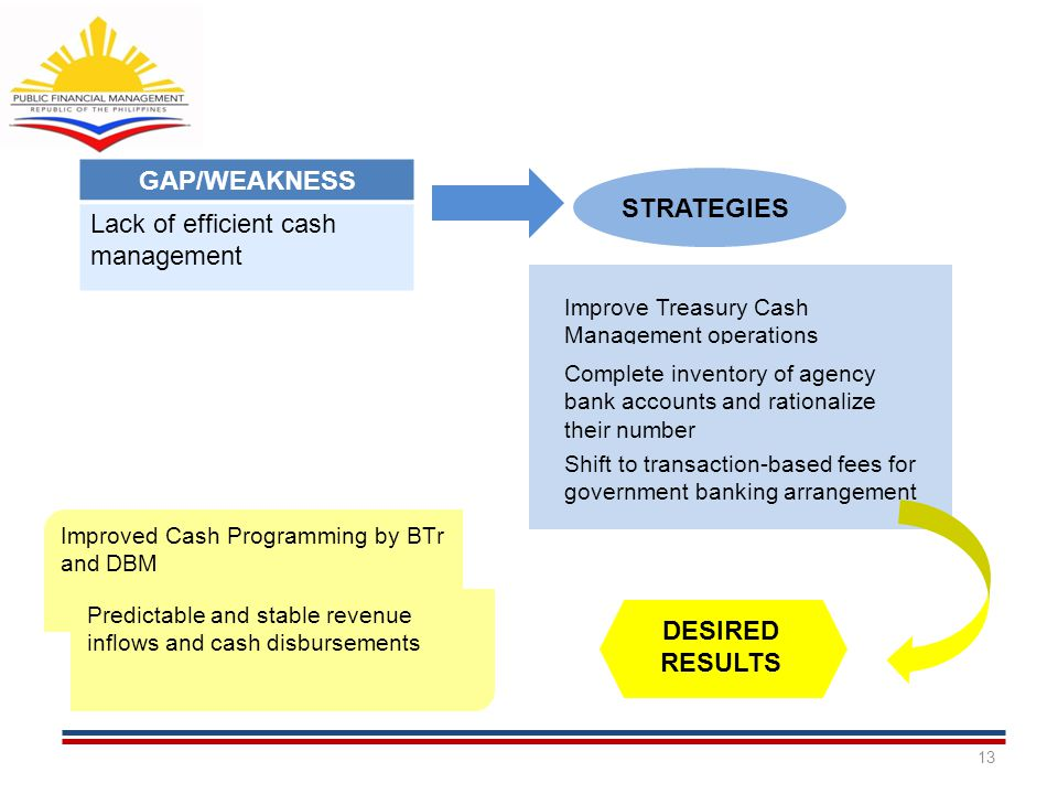 13 GAP/WEAKNESS Lack of efficient cash management STRATEGIES Improve Treasury Cash Management operations Complete inventory of agency bank accounts an