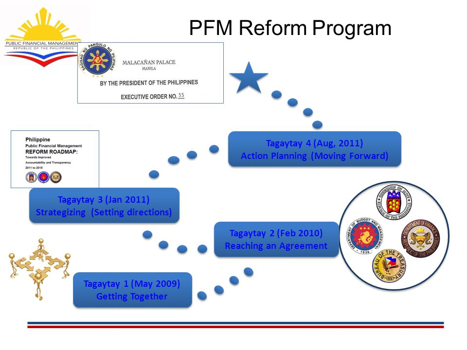 Tagaytay 1 (May 2009) Getting Together Tagaytay 3 (Jan 2011) Strategizing (Setting directions) PFM Reform Program 16 Tagaytay 4 (Aug, 2011) Action Pla