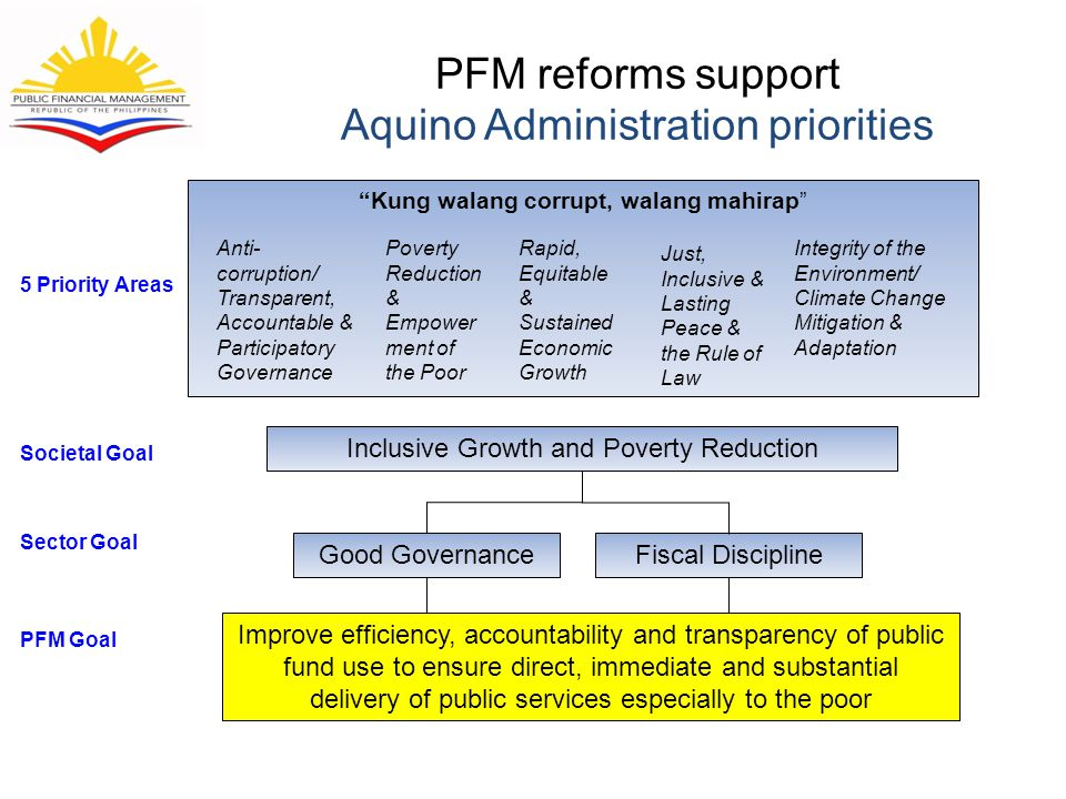 PFM reforms support Aquino Administration priorities Good Governance PFM Goal Societal Goal 5 Priority Areas Sector Goal Fiscal Discipline Inclusive Growth and Poverty Reduction Kung walang corrupt, walang mahirap Anti- corruption/ Transparent, Accountable & Participatory Governance Poverty Reduction & Empower ment of the Poor Rapid, Equitable & Sustained Economic Growth Just, Inclusive & Lasting Peace & the Rule of Law Integrity of the Environment/ Climate Change Mitigation & Adaptation Improve efficiency, accountability and transparency of public fund use to ensure direct, immediate and substantial delivery of public services especially to the poor