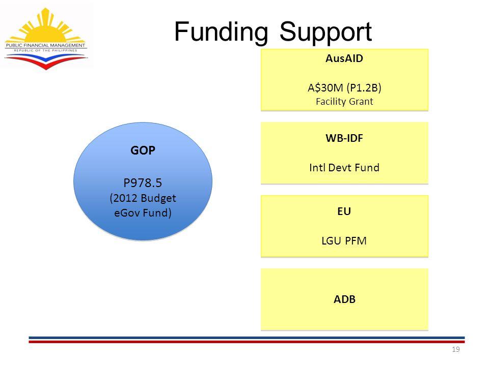 Funding Support 19 GOP P978.5 (2012 Budget eGov Fund) GOP P978.5 (2012 Budget eGov Fund) AusAID A$30M (P1.2B) Facility Grant AusAID A$30M (P1.2B) Faci