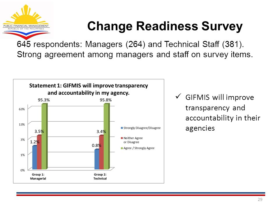 Change Readiness Survey 645 respondents: Managers (264) and Technical Staff (381). Strong agreement among managers and staff on survey items. 29 GIFMI