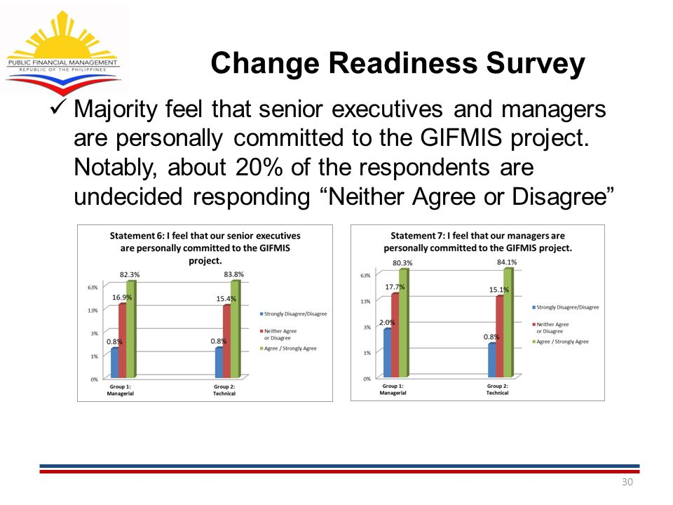 Change Readiness Survey Majority feel that senior executives and managers are personally committed to the GIFMIS project. Notably, about 20% of the re