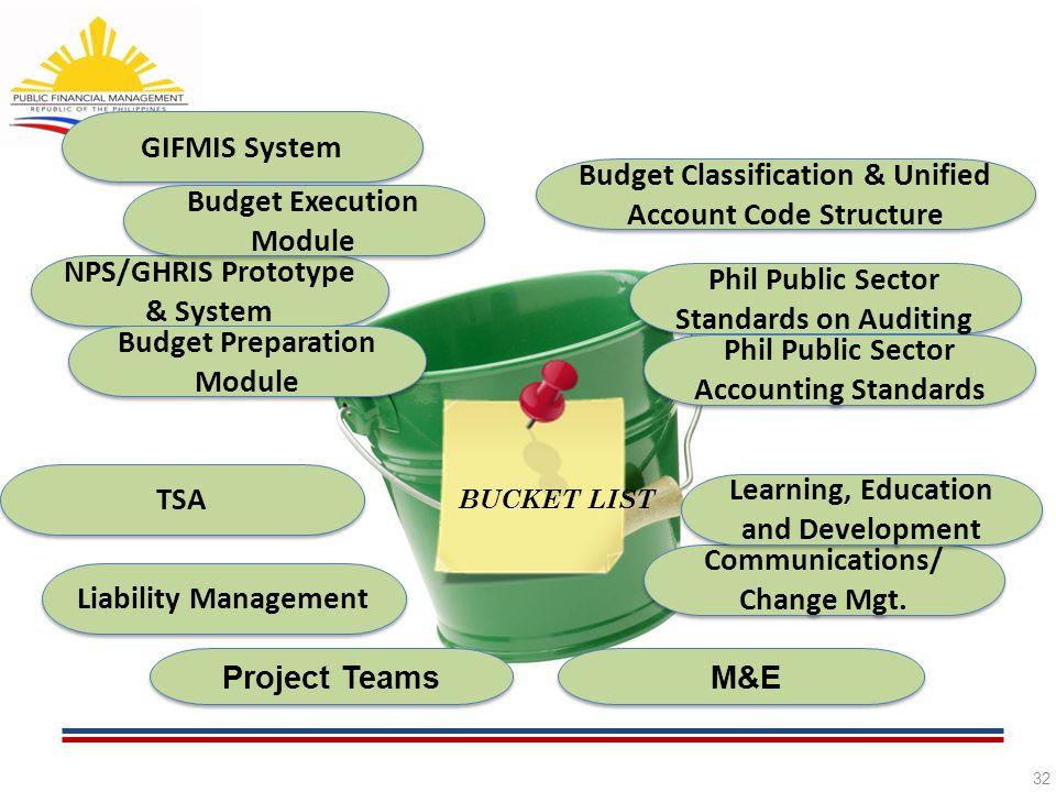 32 BUCKET LIST GIFMIS System NPS/GHRIS Prototype & System Project Teams TSA M&E Communications/ Change Mgt. Communications/ Change Mgt. Budget Classif