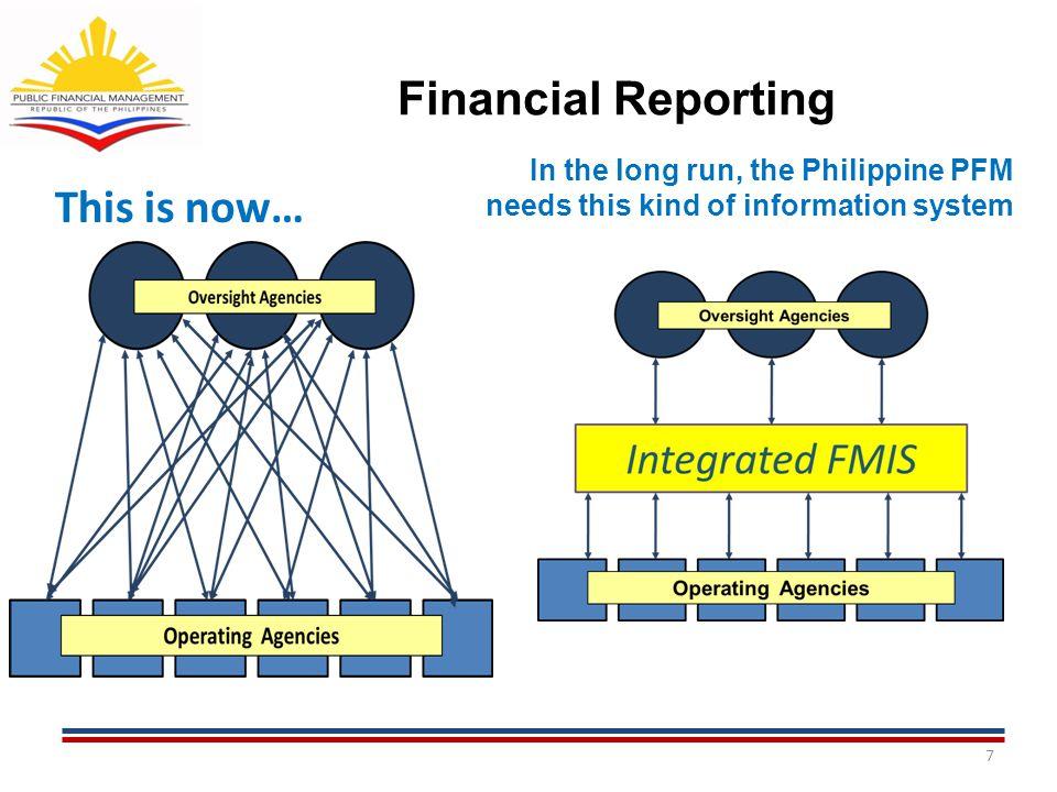 PFM Governance Structure 18 PRINCIPALS (COA Chair, DBM and DOF Secretary) PFM COMMITTEE PROJECT MANAGEMENT OFFICE PIU GIFMIS DEVT PROJECT PIU BUDGET REPORTING & PERFORMANCE STANDARDS PROJECT PIU IMPROVEMENT OF TREASURY CASH MANAGEMENT PROJECT PIU LIABILITY MANAGEMENT PROJECT PIU CAPACITY BUILDING PROJECT PIU ACCOUNTING AND AUDITING REFORMS PROJECT