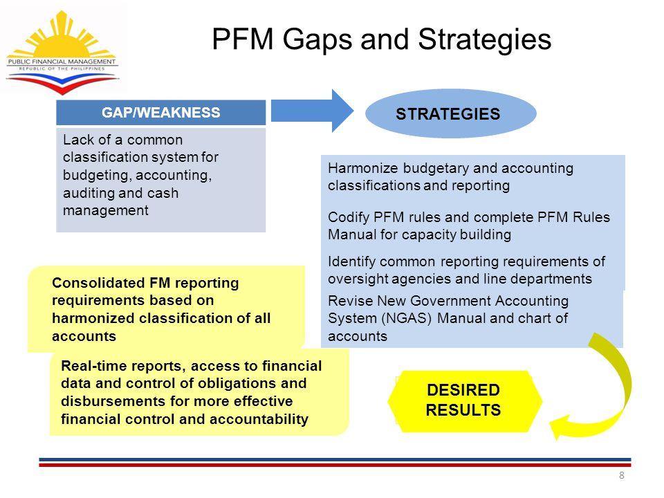 Funding Support 19 GOP P978.5 (2012 Budget eGov Fund) GOP P978.5 (2012 Budget eGov Fund) AusAID A$30M (P1.2B) Facility Grant AusAID A$30M (P1.2B) Facility Grant WB-IDF Intl Devt Fund WB-IDF Intl Devt Fund EU LGU PFM EU LGU PFM ADB