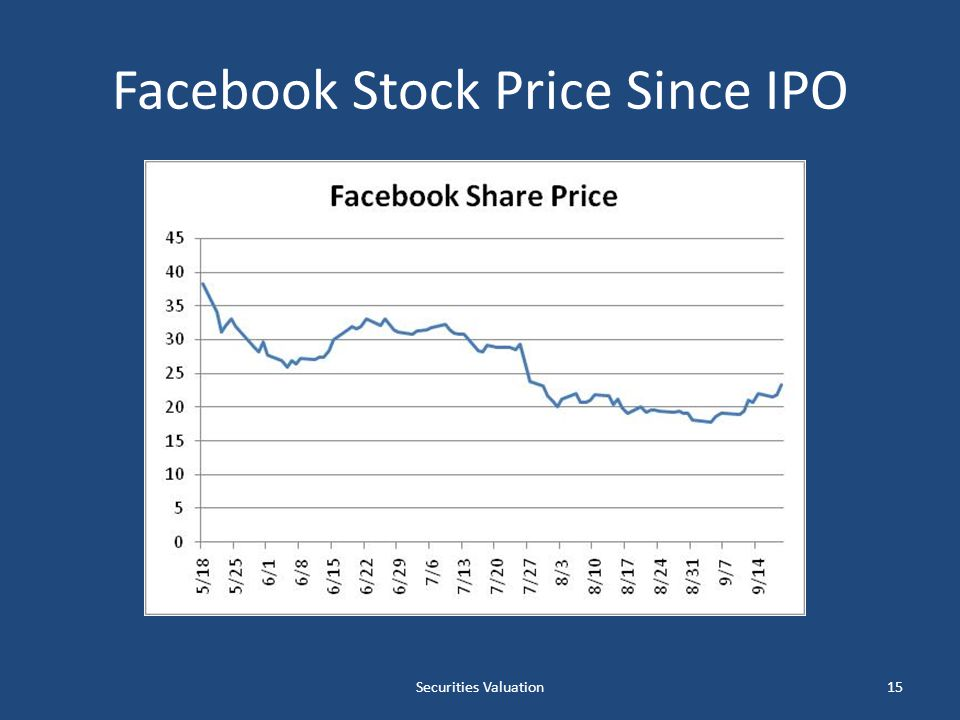 Facebook Stock Price Since IPO Securities Valuation15