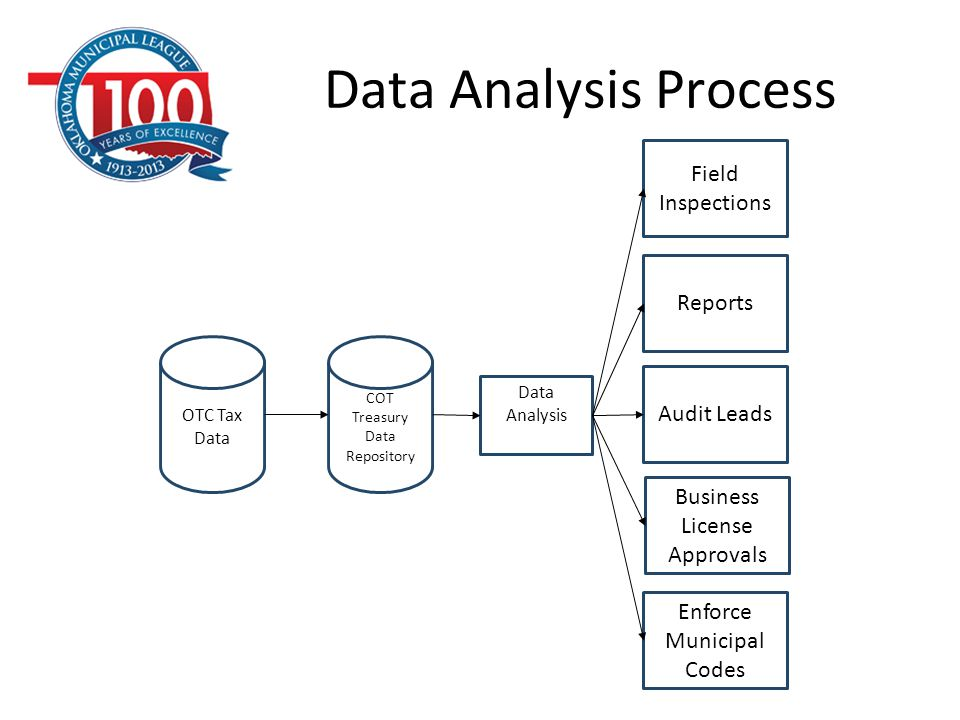 COT Treasury Data Repository Data Analysis Field Inspections Reports OTC Tax Data Audit Leads Business License Approvals Data Analysis Process Enforce
