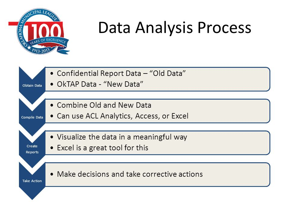 """Data Analysis Process Obtain Data Confidential Report Data – """"Old Data"""" OkTAP Data - """"New Data"""" Compile Data Combine Old and New Data Can use ACL Anal"""