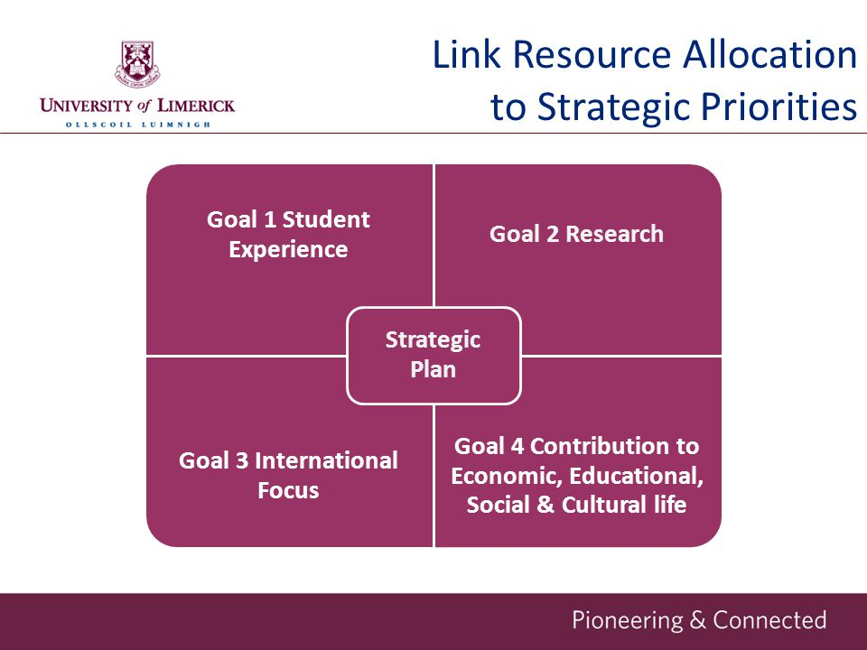 Link Resource Allocation to Strategic Priorities Goal 1 Student Experience Goal 2 Research Goal 3 International Focus Goal 4 Contribution to Economic,
