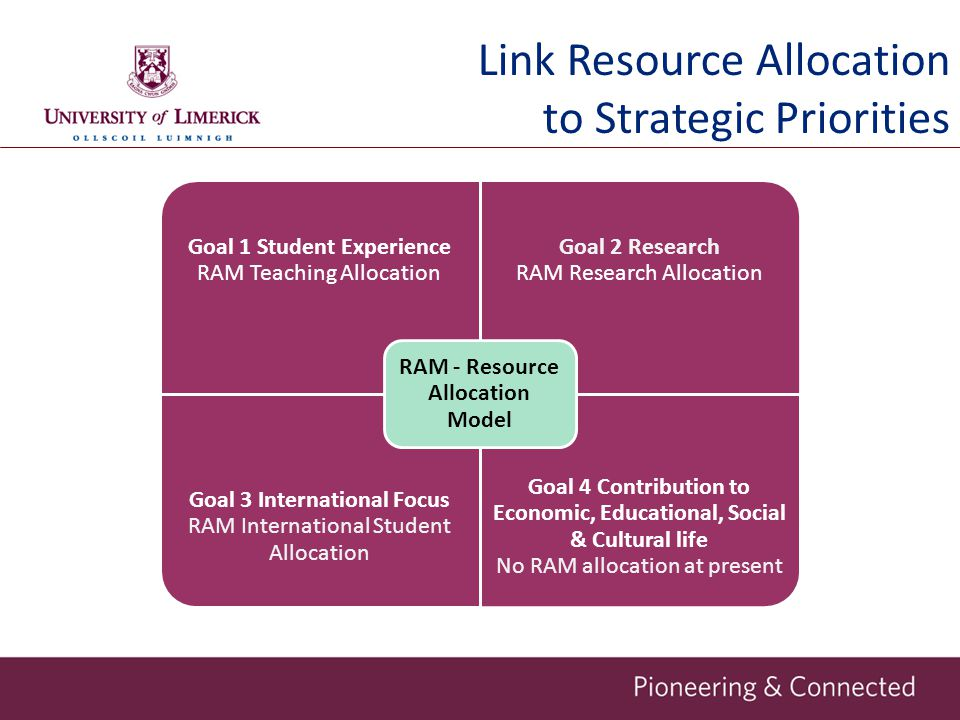 Link Resource Allocation to Strategic Priorities Goal 1 Student Experience RAM Teaching Allocation Goal 2 Research RAM Research Allocation Goal 3 International Focus RAM International Student Allocation Goal 4 Contribution to Economic, Educational, Social & Cultural life No RAM allocation at present RAM - Resource Allocation Model